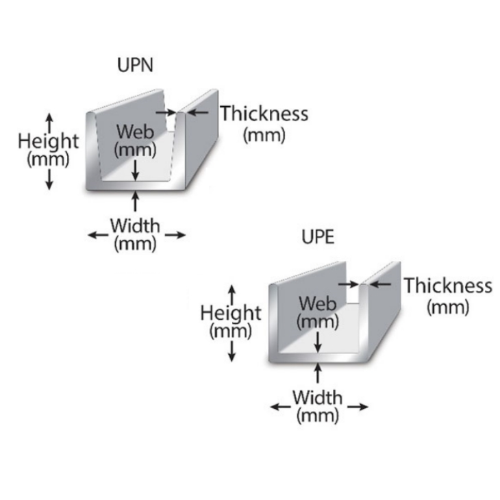 UPN/ UPE Metric Carbon Channel